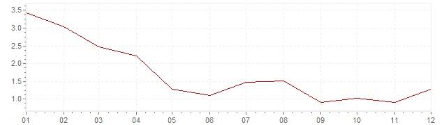 Graphik - Inflation Suisse 1976 (IPC)