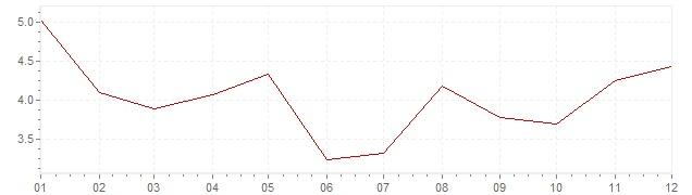 Graphik - Inflation Suisse 1980 (IPC)