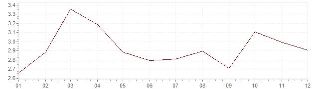 Graphik - Inflation Suisse 1984 (IPC)