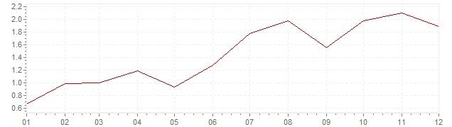 Chart - inflation Switzerland 1987 (CPI)