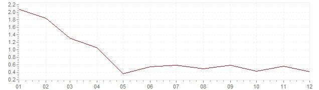 Graphik - Inflation Suisse 1994 (IPC)