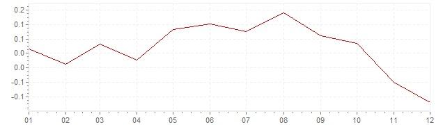 Grafico - inflazione Svizzera 1998 (CPI)