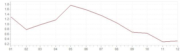 Grafico - inflazione Svizzera 2001 (CPI)