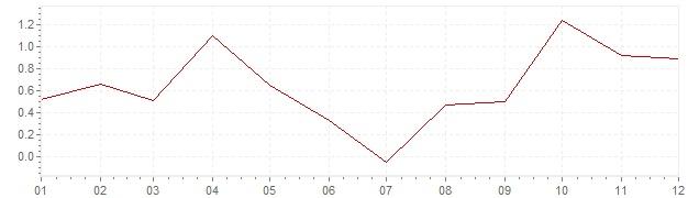 Chart - inflation Switzerland 2002 (CPI)