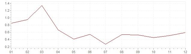 Graphik - Inflation Suisse 2003 (IPC)