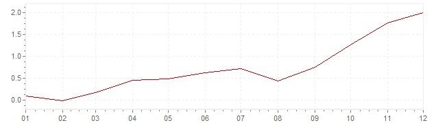 Chart - inflation Switzerland 2007 (CPI)