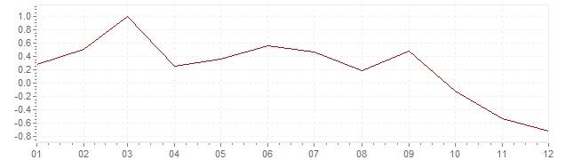 Grafico - inflazione Svizzera 2011 (CPI)