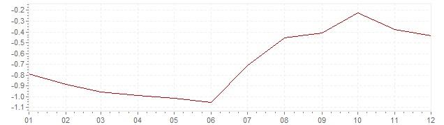 Chart - inflation Switzerland 2012 (CPI)