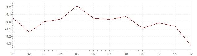 Graphik - Inflation Suisse 2014 (IPC)