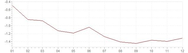 Graphik - Inflation Suisse 2015 (IPC)