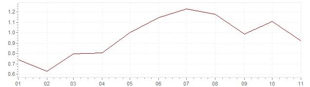 Grafico - inflazione Svizzera 2018 (CPI)