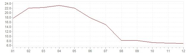 Grafico - inflazione Turchia 1956 (CPI)