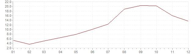 Grafico - inflazione Turchia 1957 (CPI)