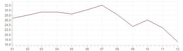 Grafico - inflazione Turchia 1959 (CPI)