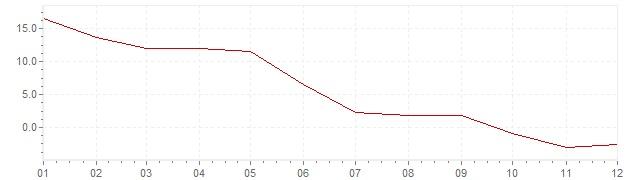 Grafico - inflazione Turchia 1960 (CPI)