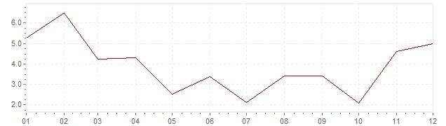 Grafico - inflazione Turchia 1962 (CPI)