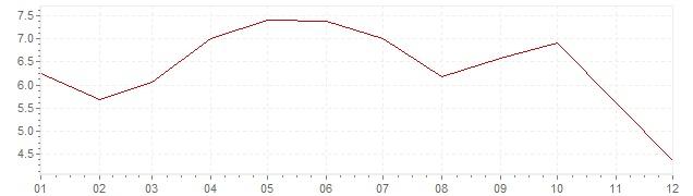 Grafico - inflazione Turchia 1963 (CPI)