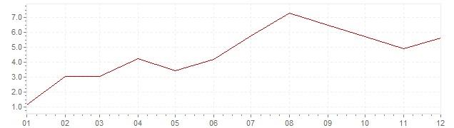 Grafiek - inflatie Turkije 1965 (CPI)