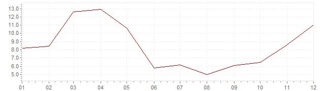 Grafico - inflazione Turchia 1966 (CPI)