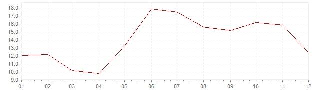 Graphik - Inflation Türkei 1967 (VPI)