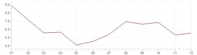 Grafiek - inflatie Turkije 1968 (CPI)