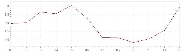 Grafico - inflazione Turchia 1969 (CPI)