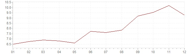 Grafiek - inflatie Turkije 1970 (CPI)