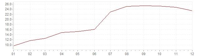 Grafico - inflazione Turchia 1971 (CPI)