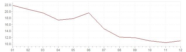 Grafico - inflazione Turchia 1972 (CPI)