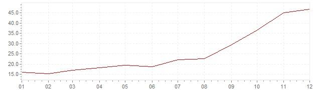 Grafico - inflazione Turchia 1977 (CPI)
