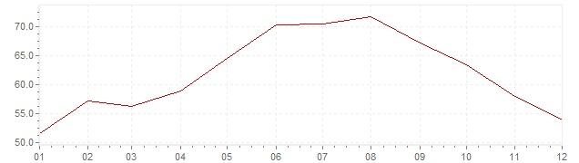 Grafiek - inflatie Turkije 1978 (CPI)