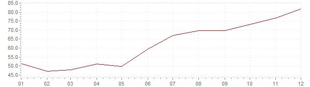 Grafiek - inflatie Turkije 1979 (CPI)