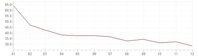 Grafico - inflazione Turchia 1981 (CPI)
