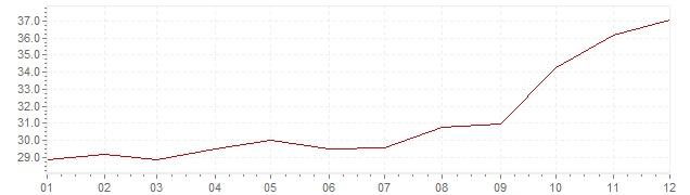 Grafico - inflazione Turchia 1983 (CPI)