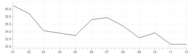 Grafico - inflazione Turchia 1986 (CPI)