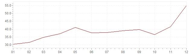 Grafico - inflazione Turchia 1987 (CPI)