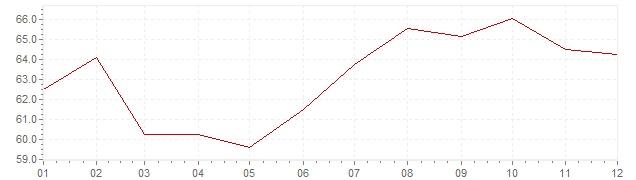 Grafico - inflazione Turchia 1989 (CPI)