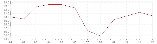 Grafiek - inflatie Turkije 1990 (CPI)