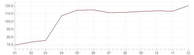 Grafiek - inflatie Turkije 1994 (CPI)