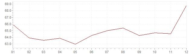 Grafico - inflazione Turchia 1999 (CPI)