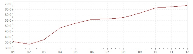 Gráfico - inflación de Turquía en 2001 (IPC)