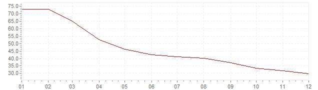 Grafico - inflazione Turchia 2002 (CPI)