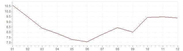 Gráfico - inflación de Turquía en 2004 (IPC)