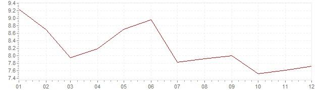 Grafico - inflazione Turchia 2005 (CPI)