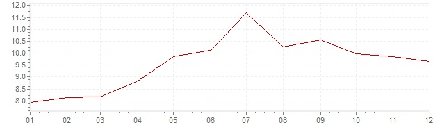 Grafico - inflazione Turchia 2006 (CPI)