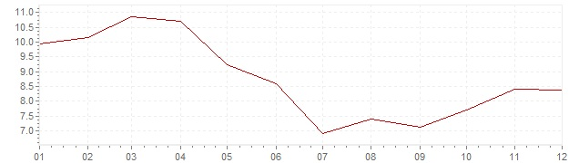 Grafiek - inflatie Turkije 2007 (CPI)