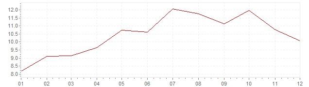 Chart - inflation Turkey 2008 (CPI)