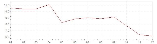 Grafiek - inflatie Turkije 2012 (CPI)
