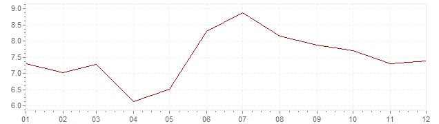 Gráfico - inflación de Turquía en 2013 (IPC)