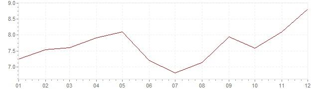 Grafico - inflazione Turchia 2015 (CPI)